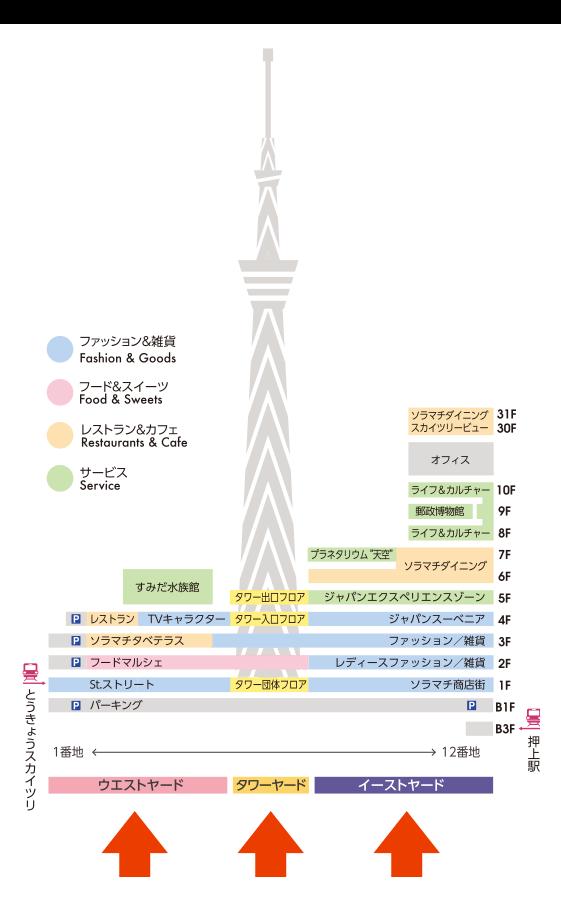 東京ソラマチのフロア構成図(イーストヤード、タワーヤード、ウエストヤード)